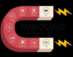 Comment tirer profit de l'inbound marketing à travers les réseaux sociaux?